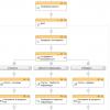 Комплексное решение для автоматизации компании на базе Битрикс24